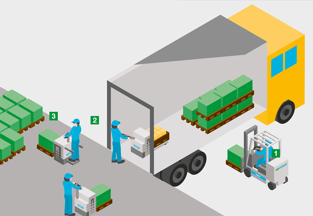 Loading and unloading goods: How to get it right in your warehouse